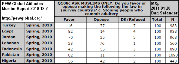 Screenshot  http://pewglobal.org/files/2010/12/Pew-Global-Attitudes-Muslim-Report-FINAL-December-2-2010.pdf
