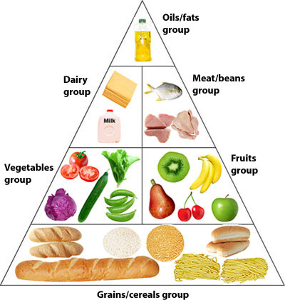 Standard Name A Variety Of Healthy Foods